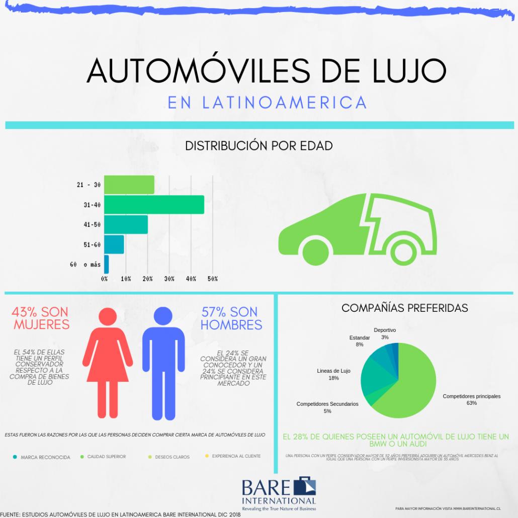 Tendencias compra automóviles de lujo